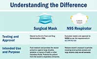 Understanding the difference between surgical masks and N95